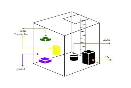 نقشه ایستگاه گاز-ایستگاه گاز-تجهیزات مورد استفاده در ایستگاه گاز